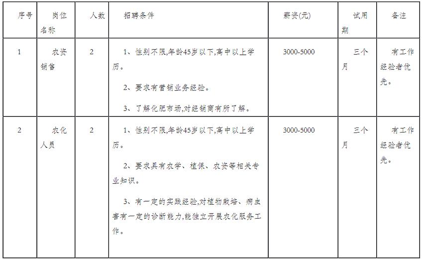 贵州省人才招聘_贵州省修文县农业生产资料公司招聘